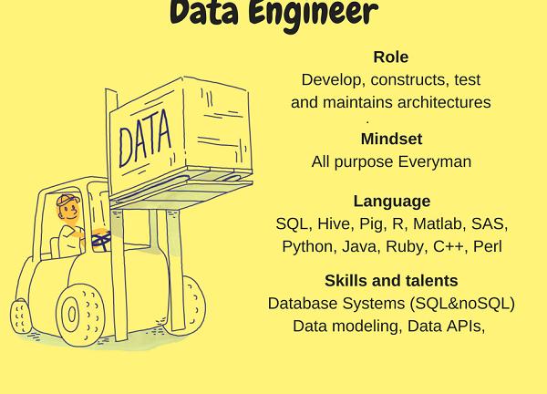 Big Data Engineer là gì? – Nền tảng kiến thức và yêu cầu kỹ thuật